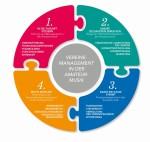Vier Vereinsmanagement-Seminare